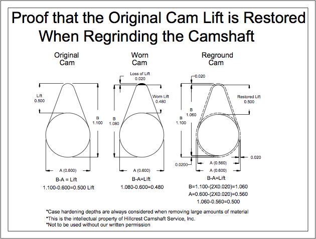 Camshaft Remanufacturing   Hillcrest Camshaft